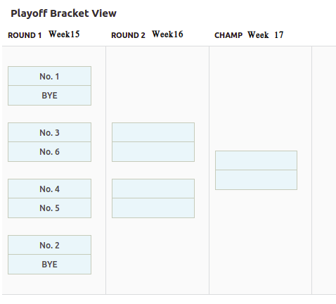 2019 Fantasy Playoff Bracket